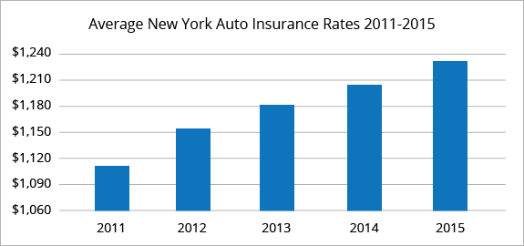 Cheap Quality Car Insurance Quotes